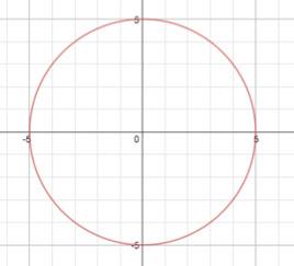 Parabolas L3 E1 Math Extension circle