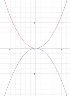 Parabolas L3 E1 Math Extension