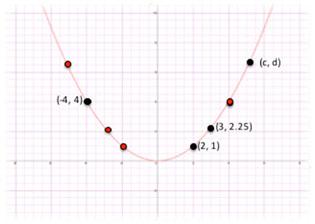 Parabolas L5 E2 Math Extension