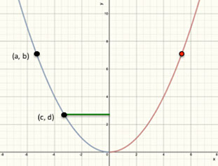 Parabolas L5 E3 Math Extension