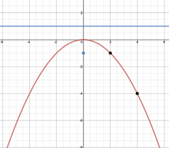 Parabolas L5 E4 Math extension