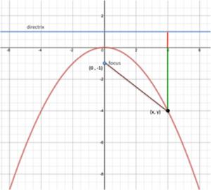 Parabolas L5 E5 Math extension