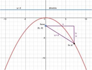 Parabolas L5 E6 Math Extension